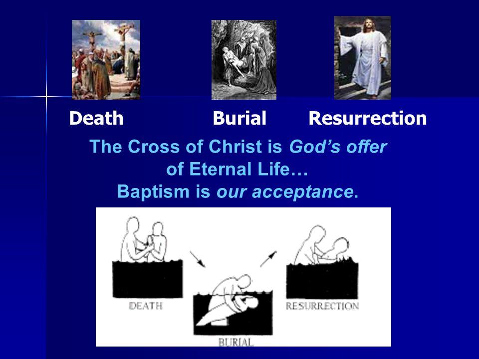 Death Burial Resurrection