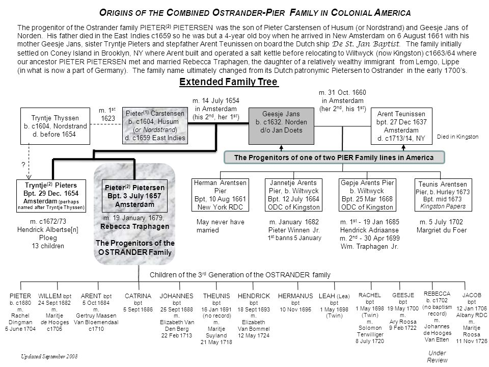 Origins of the Combined Ostrander-Pier Family in Colonial America