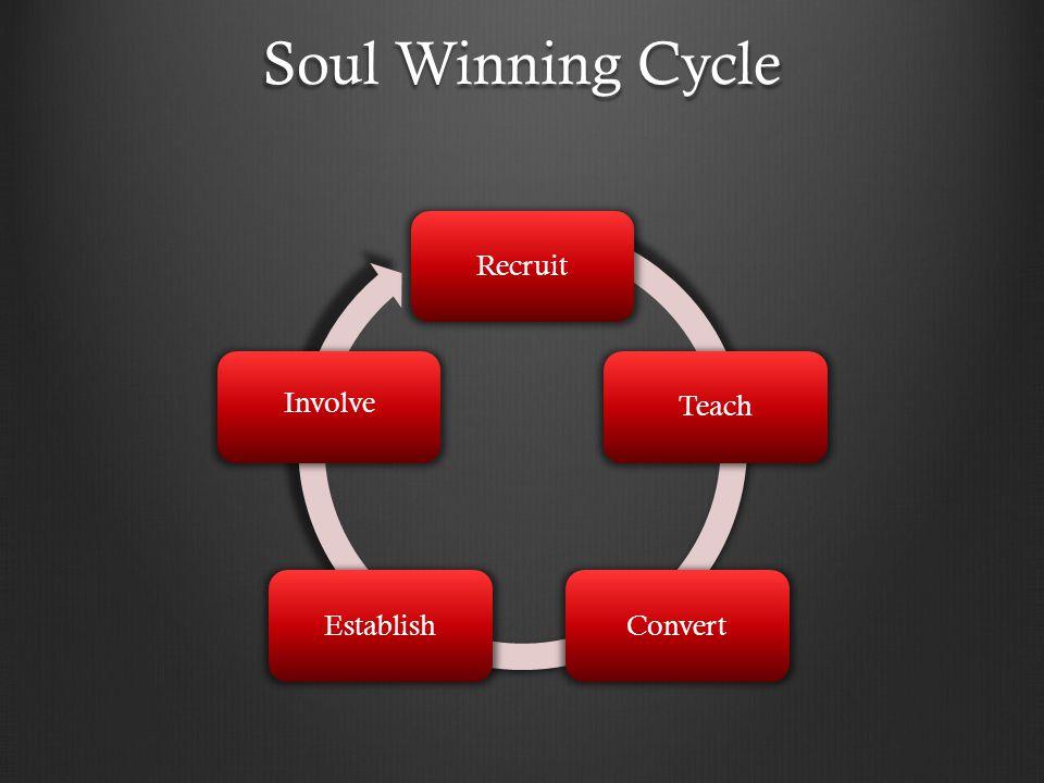 Soul Winning Cycle Recruit Teach Convert Establish Involve