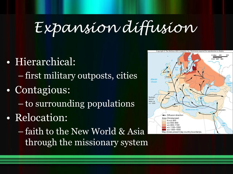Expansion diffusion Hierarchical: Contagious: Relocation: