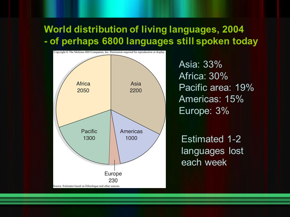 World distribution of living languages, 2004