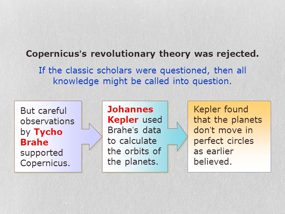 Copernicus's revolutionary theory was rejected.