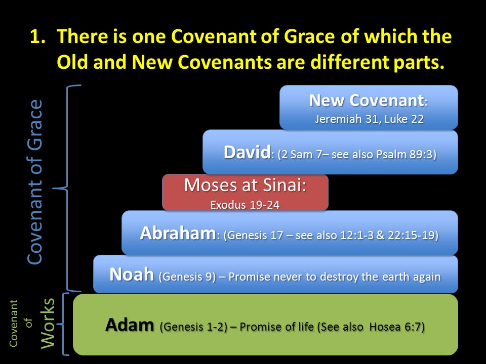 There is one Covenant of Grace of which the Old and New Covenants are different parts.