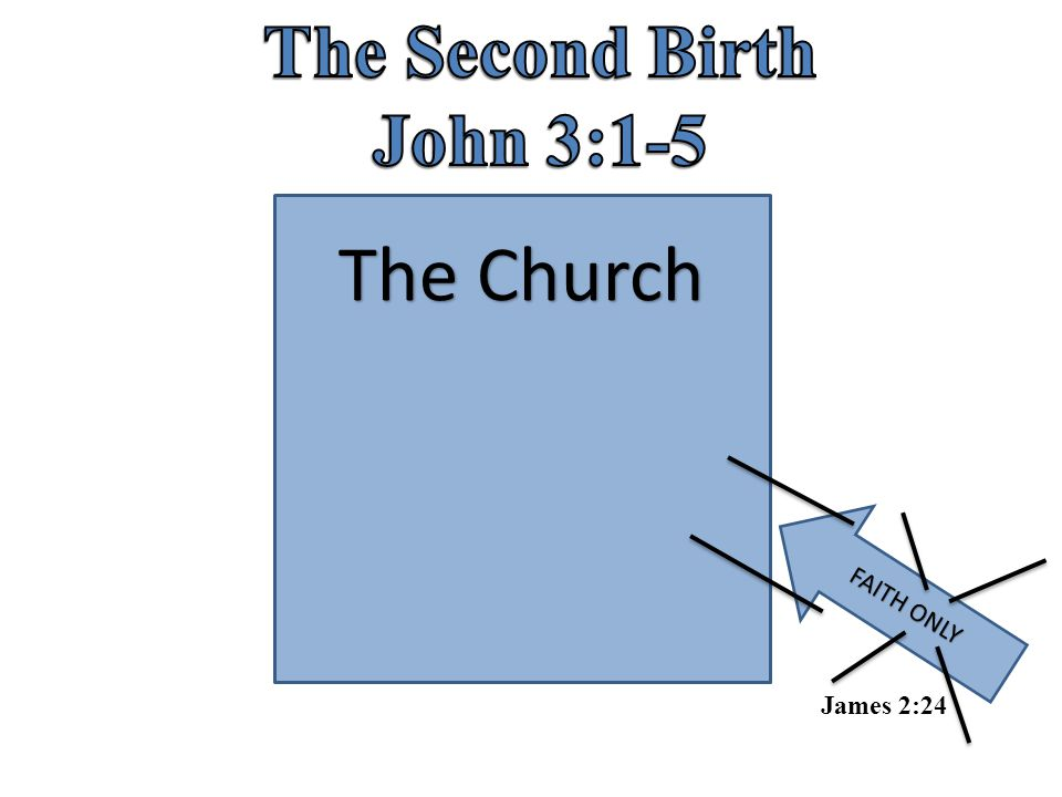 The Second Birth John 3:1-5 The Church FAITH ONLY James 2:24