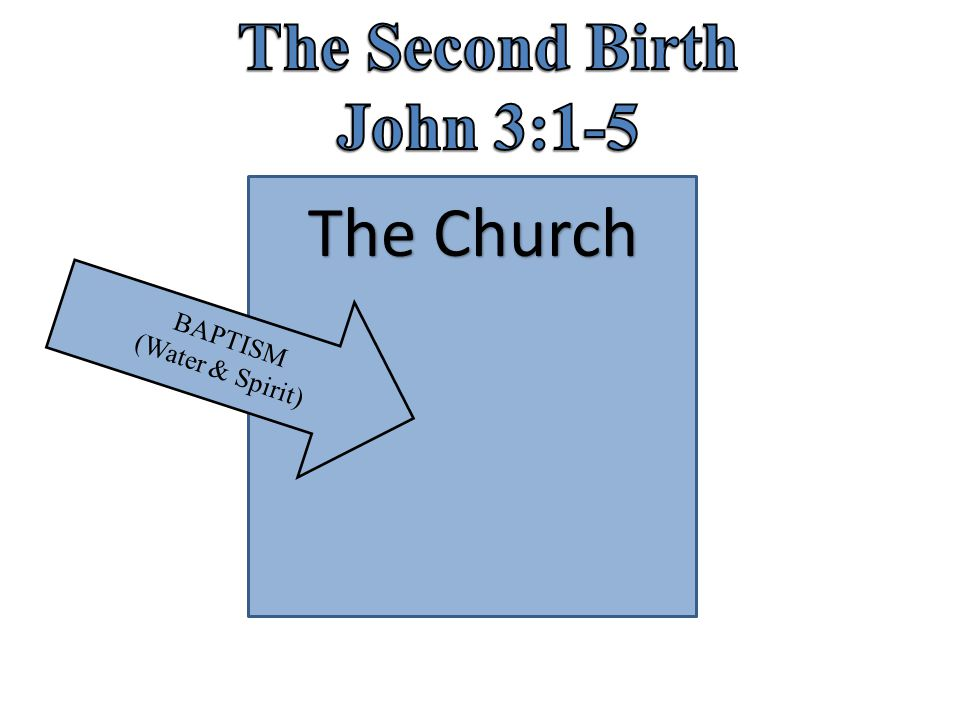 The Second Birth John 3:1-5 The Church BAPTISM (Water & Spirit)