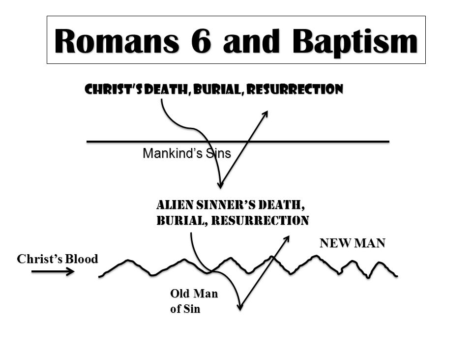 Romans 6 and Baptism Christ's Death, Burial, Resurrection