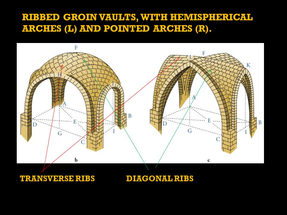 RIBBED GROIN VAULTS, WITH HEMISPHERICAL ARCHES (L) AND POINTED ARCHES (R).
