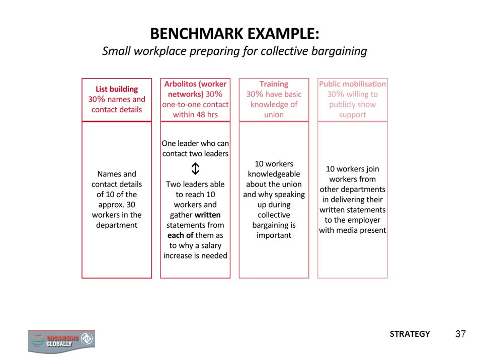 The benchmarks in this example have been set at 30 per cent