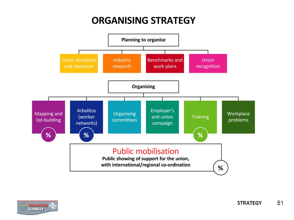Ask participants if there are any further questions or discussion needed on this framework for organising strategy.