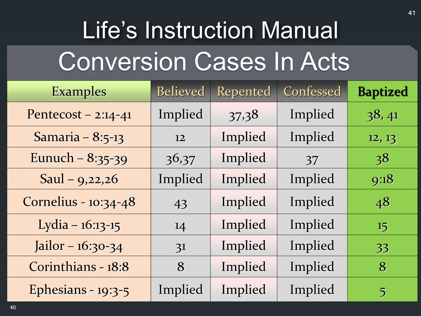 Conversion Cases In Acts