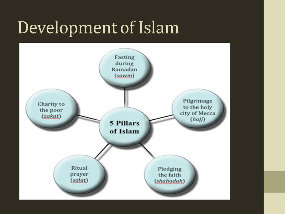 Development of Islam