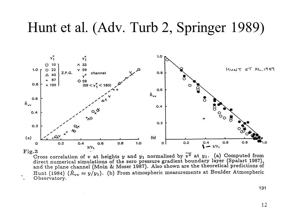 Hunt et al. (Adv. Turb 2, Springer 1989)