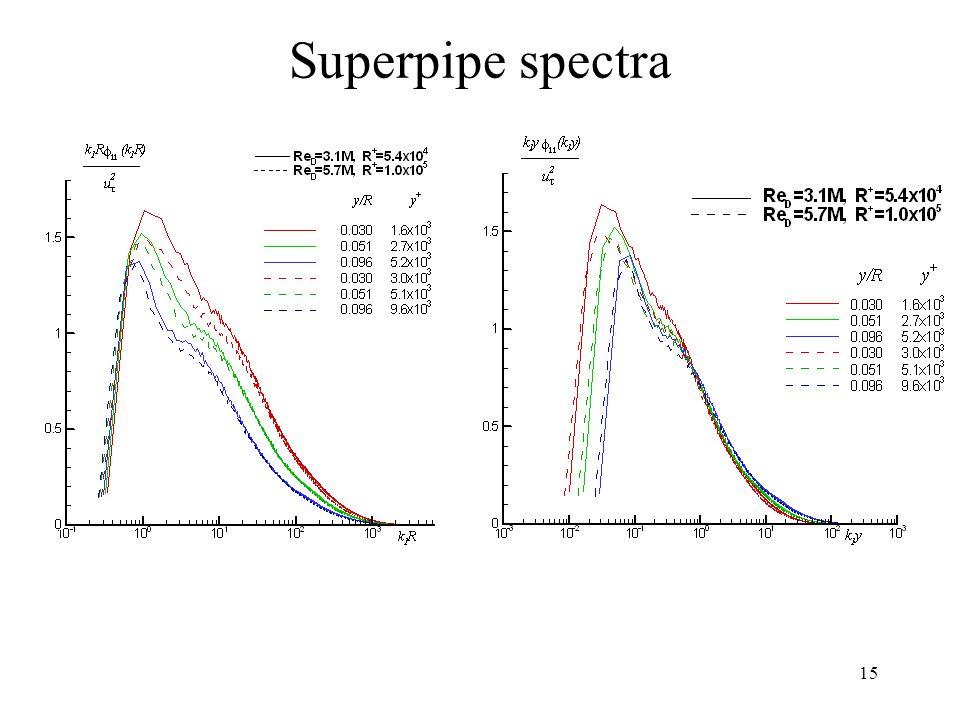 Superpipe spectra