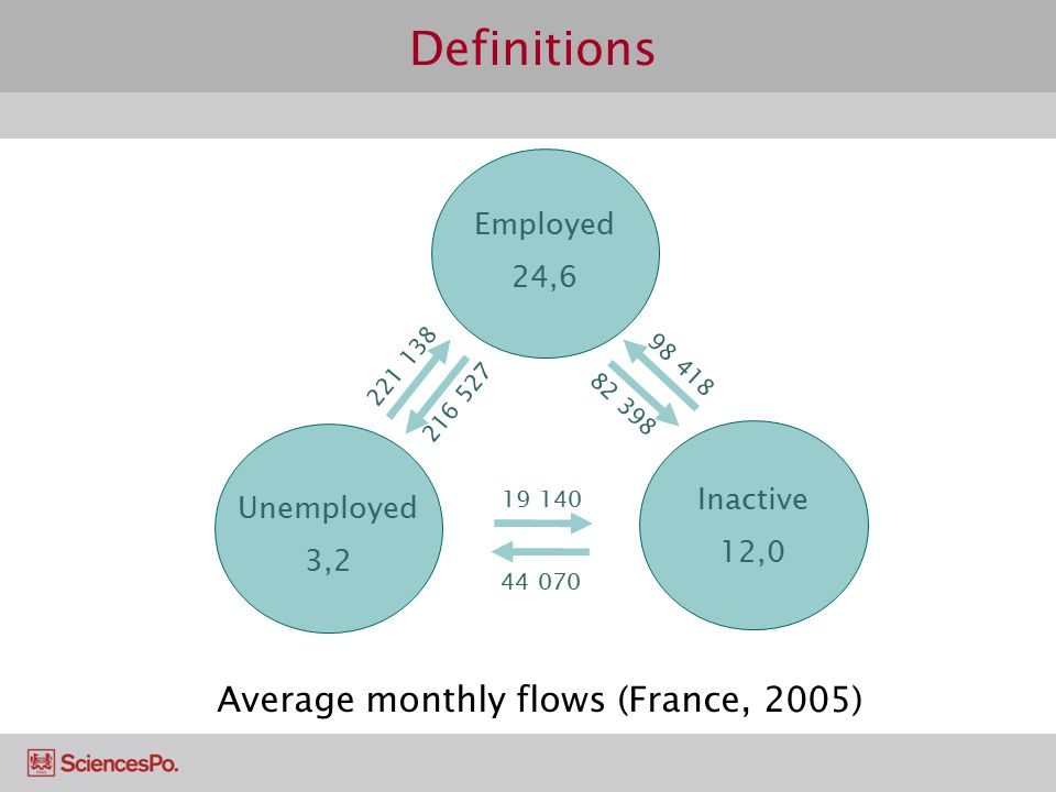 Definitions Average monthly flows (France, 2005) Employed 24,6