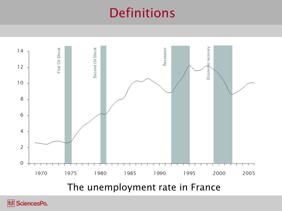 Definitions The unemployment rate in France First Oil Shock