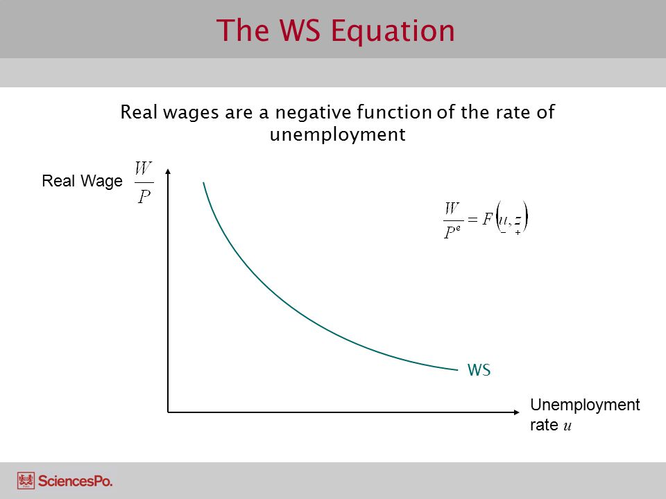 Real wages are a negative function of the rate of unemployment