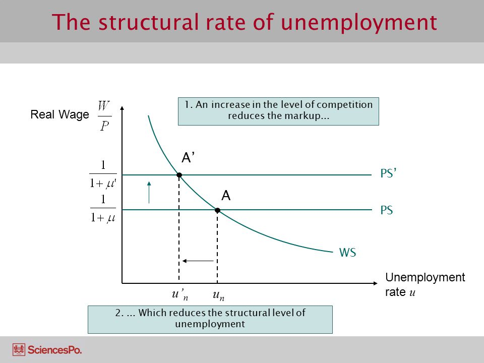 The structural rate of unemployment