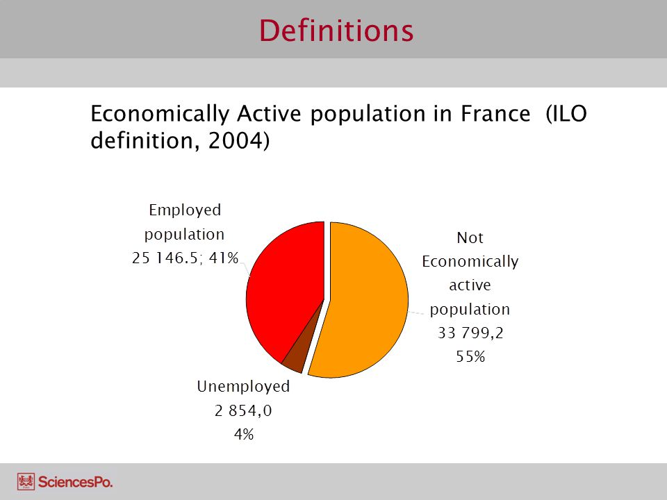 Definitions Economically Active population in France (ILO definition, 2004)