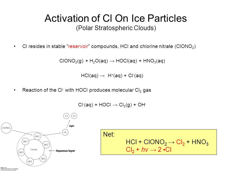 Activation of Cl On Ice Particles (Polar Stratospheric Clouds)