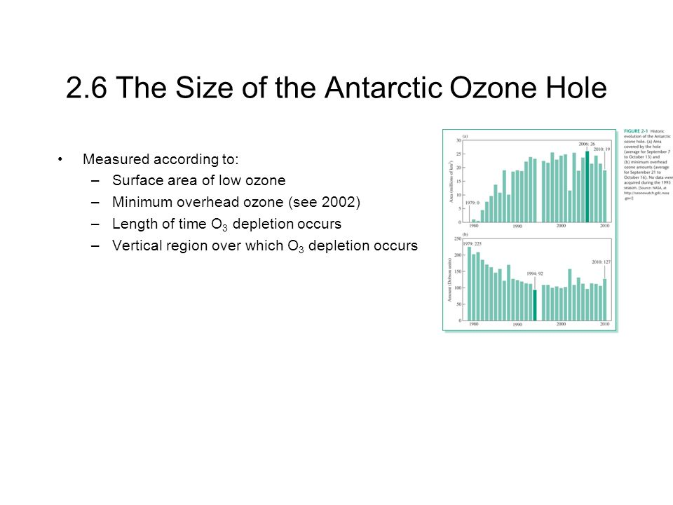 2.6 The Size of the Antarctic Ozone Hole