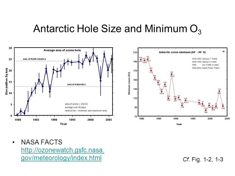 Antarctic Hole Size and Minimum O3