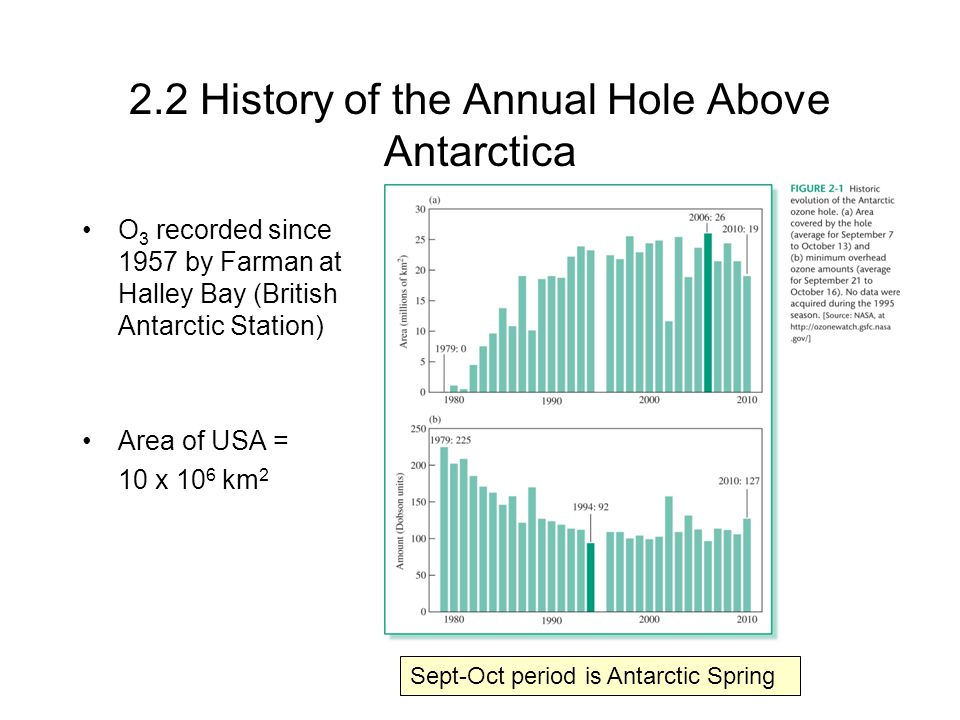 2.2 History of the Annual Hole Above Antarctica