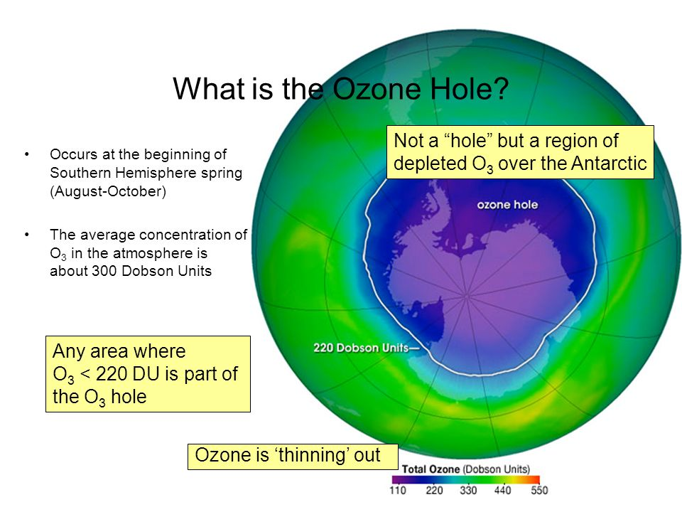 What is the Ozone Hole Occurs at the beginning of Southern Hemisphere spring (August-October)