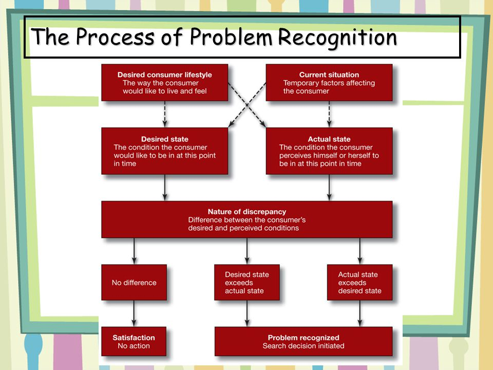 The Process of Problem Recognition