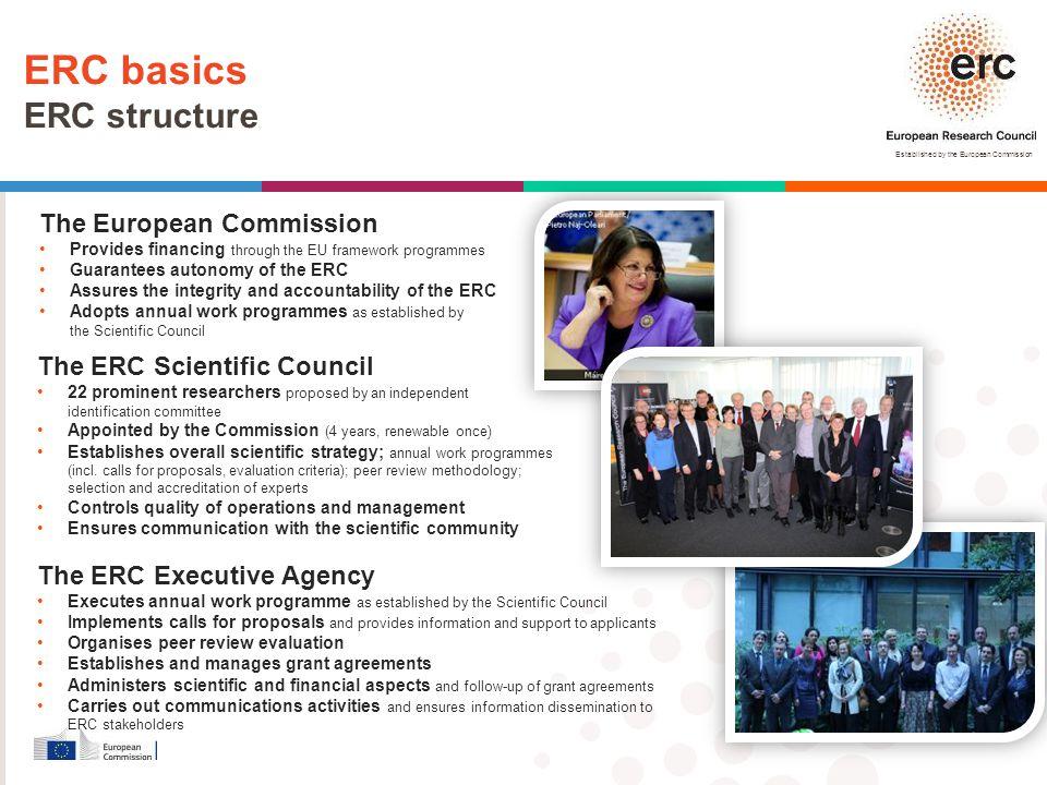 ERC basics ERC structure