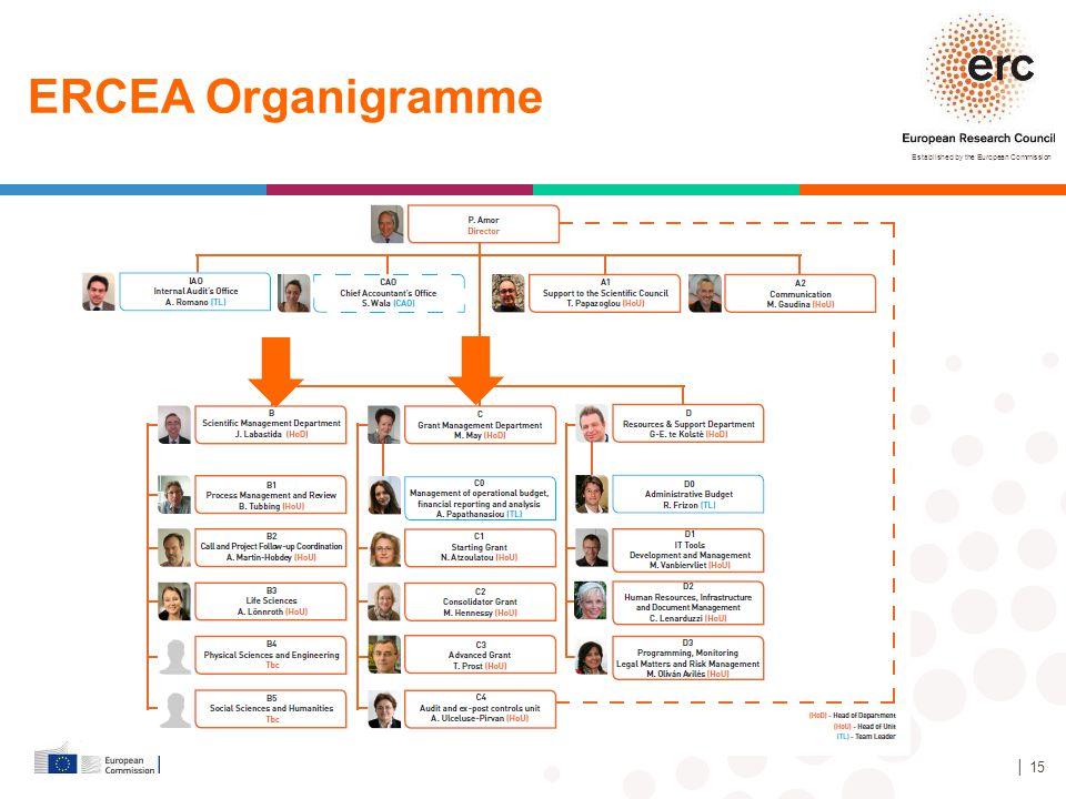 ERCEA Organigramme