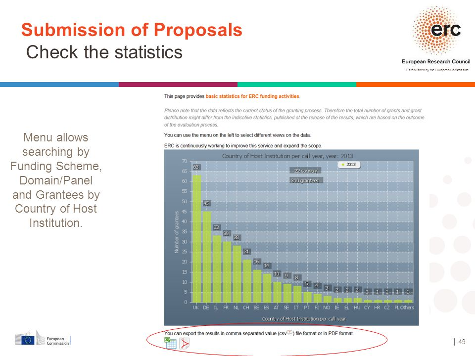 Submission of Proposals Check the statistics