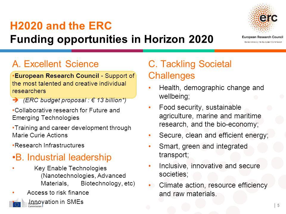 Funding opportunities in Horizon 2020
