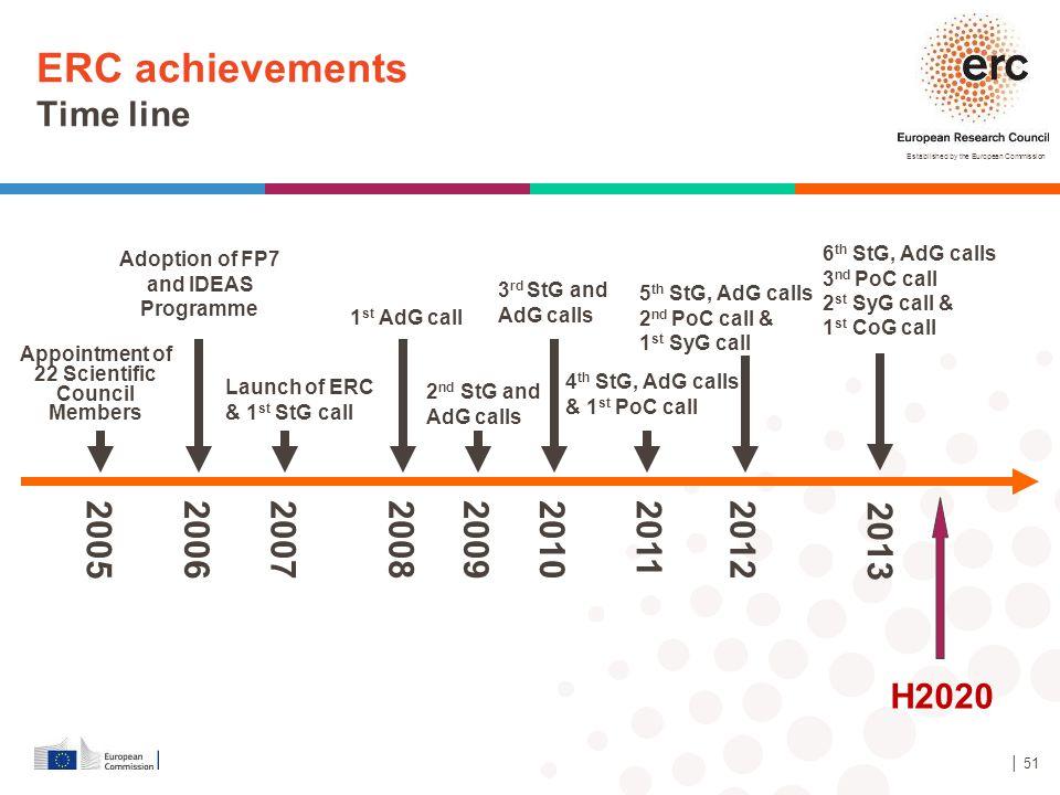 ERC achievements Time line