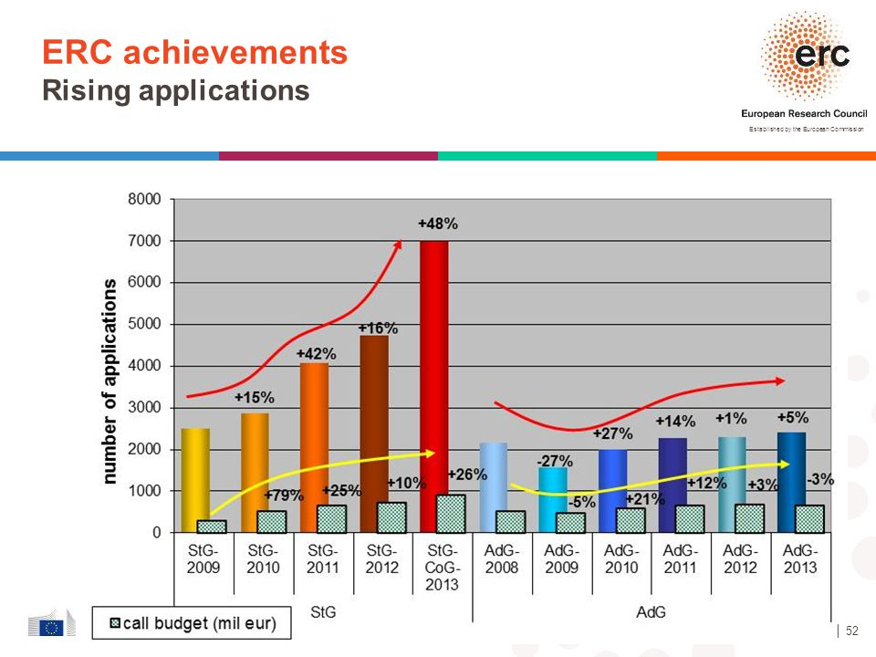 ERC achievements Rising applications