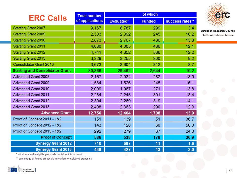 ERC Calls │ 53 53
