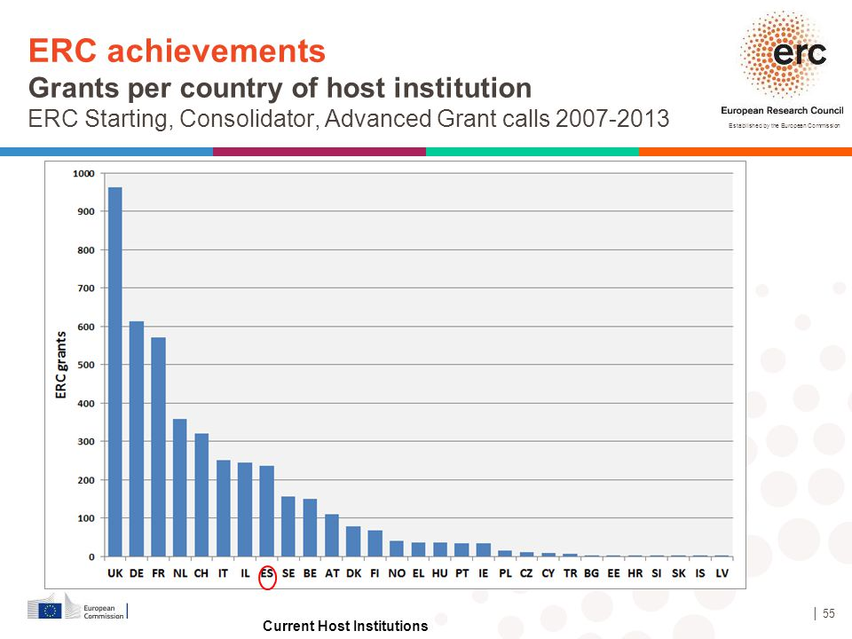 ERC achievements Grants per country of host institution