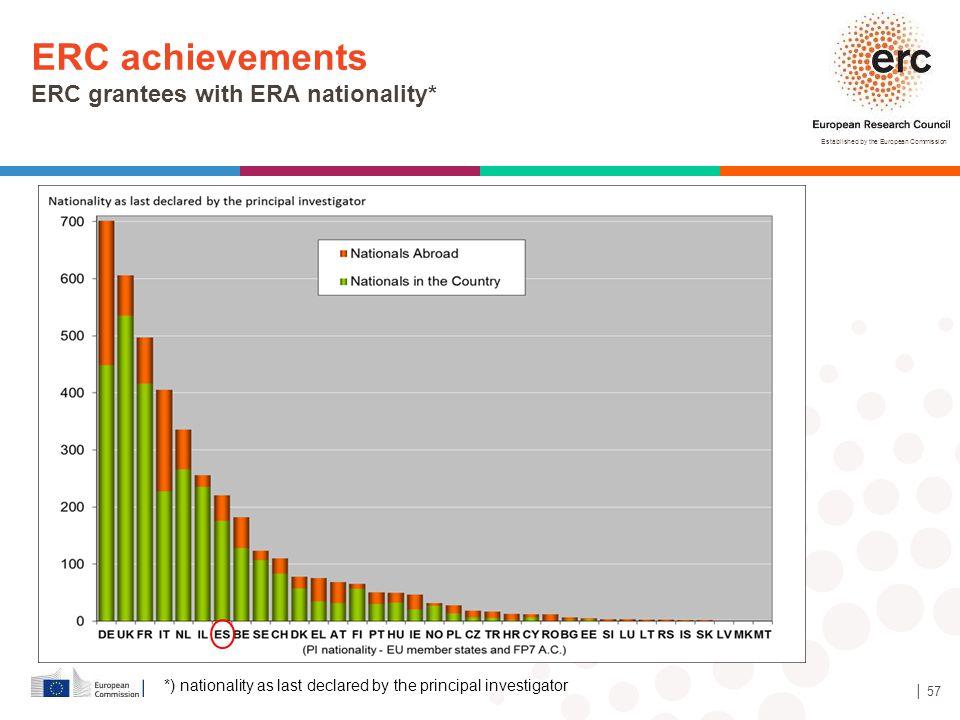 ERC achievements ERC grantees with ERA nationality*
