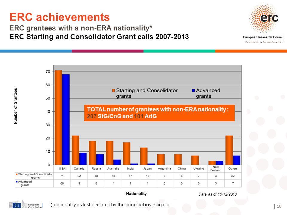 ERC achievements ERC grantees with a non-ERA nationality*