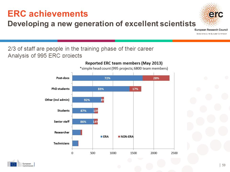ERC achievements Developing a new generation of excellent scientists