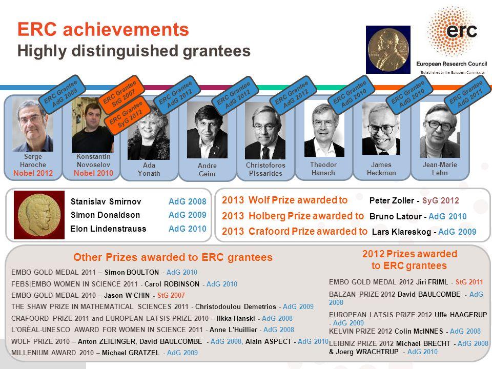 Christoforos Pissarides Other Prizes awarded to ERC grantees