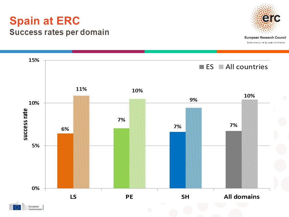 Spain at ERC Success rates per domain