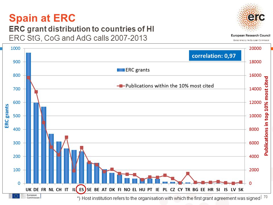 Spain at ERC ERC grant distribution to countries of HI