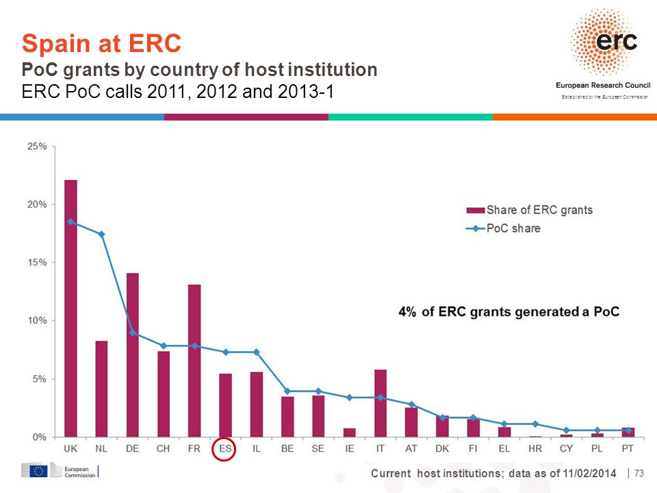 Spain at ERC PoC grants by country of host institution ERC PoC calls 2011, 2012 and 2013-1