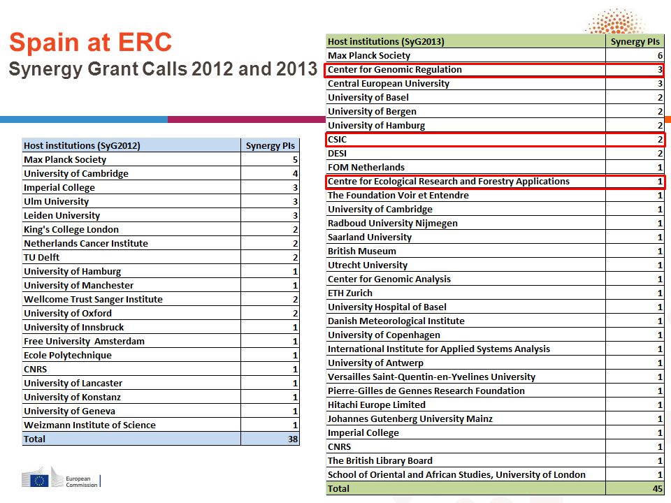 Spain at ERC Synergy Grant Calls 2012 and 2013