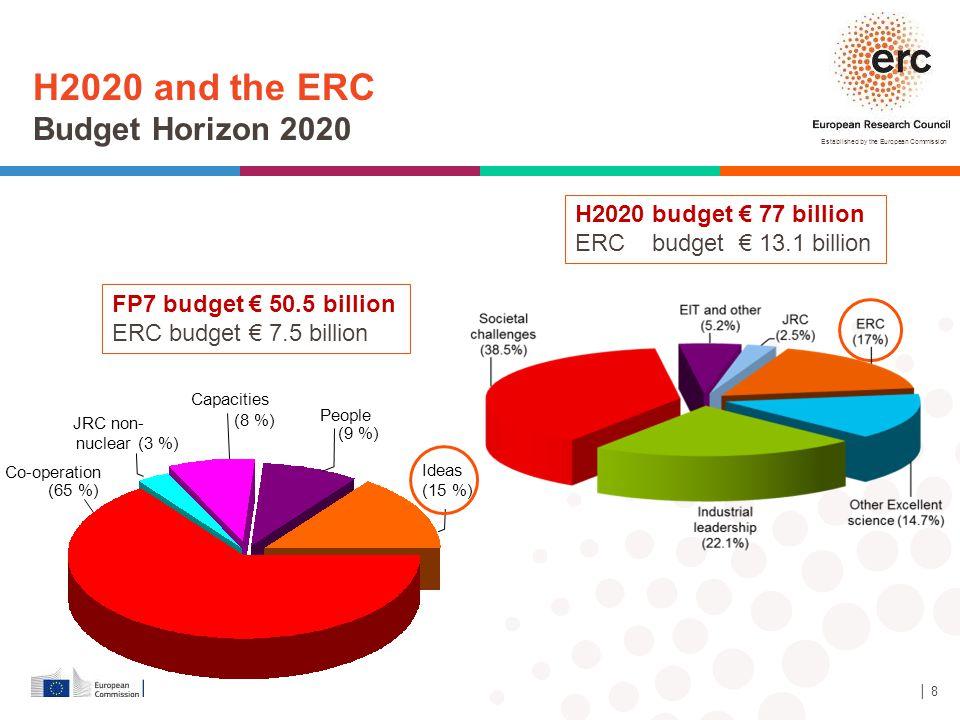 H2020 and the ERC Budget Horizon 2020