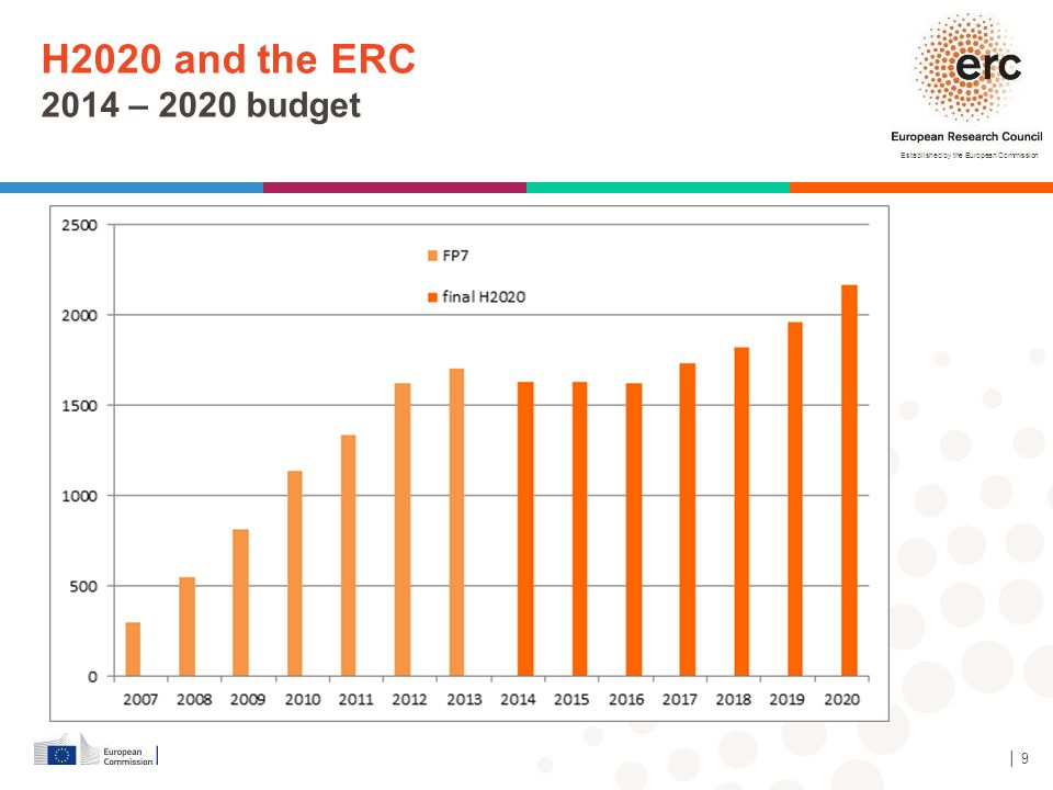 H2020 and the ERC 2014 – 2020 budget