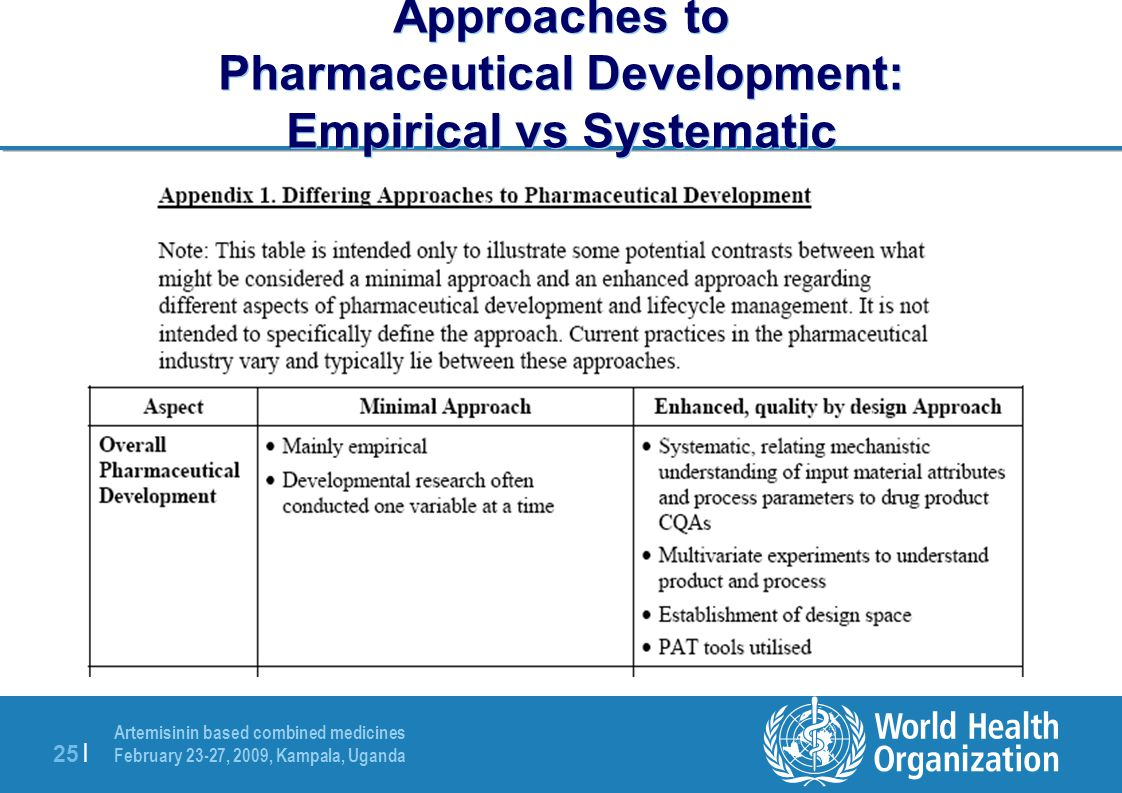 Approaches to Pharmaceutical Development: Empirical vs Systematic