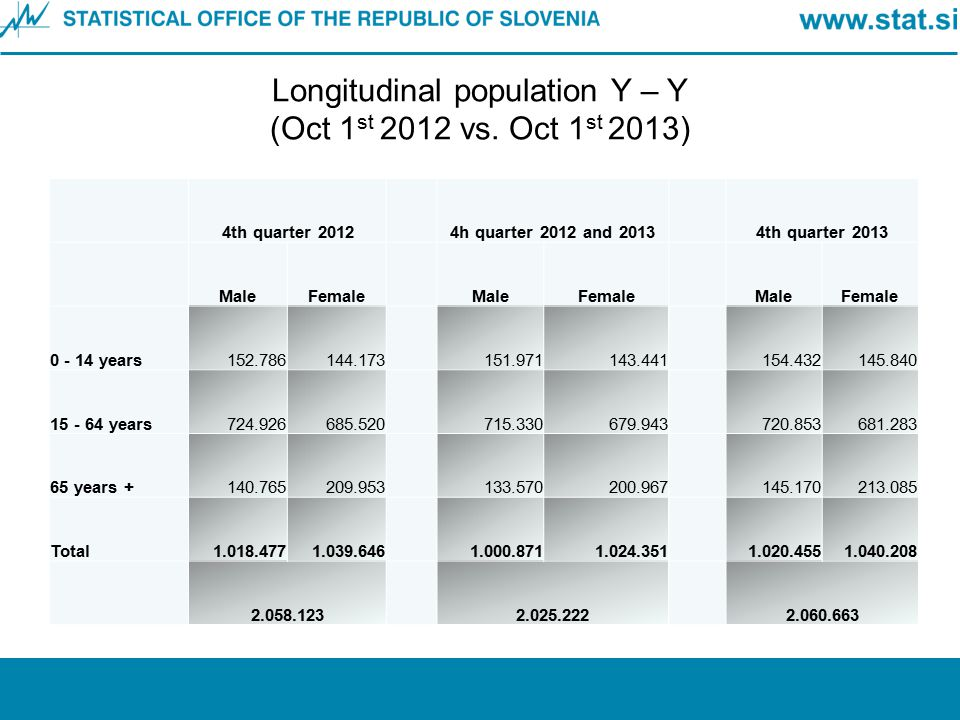 Longitudinal population Y – Y (Oct 1st 2012 vs. Oct 1st 2013)