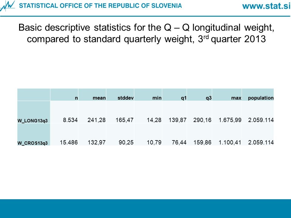 Basic descriptive statistics for the Q – Q longitudinal weight, compared to standard quarterly weight, 3rd quarter 2013