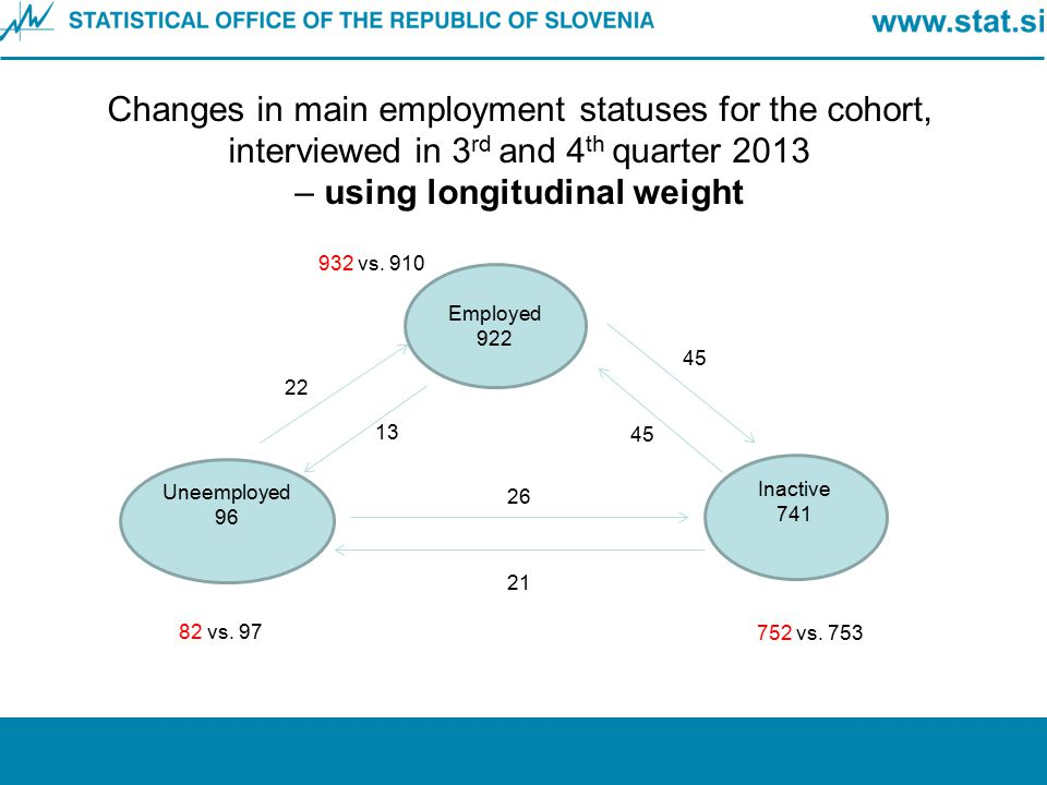 Changes in main employment statuses for the cohort, interviewed in 3rd and 4th quarter 2013 – using longitudinal weight